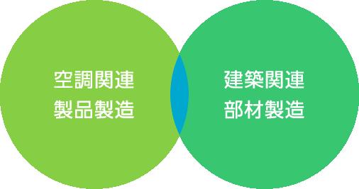 空調関連製品製造 建築関連部材製造